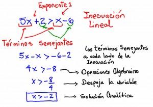 inecuaciones-lineales