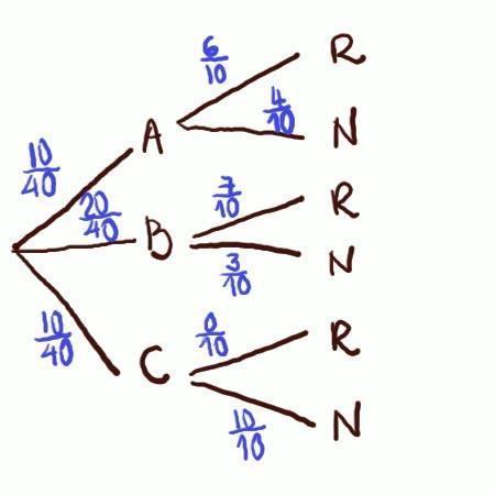 Diagrama de arbol funcion y aplicacion - www.LaProfeMatematica.com