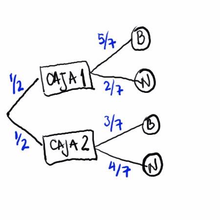 Probabilidad ejercicio resuelto de cajas laprofematematica diagrama de arbol ccuart Choice Image